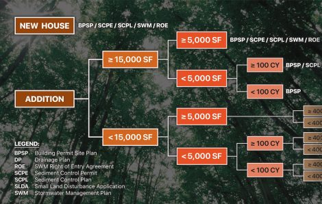 Introducing CAS Engineering's Montgomery County Sediment Control Flow Chart